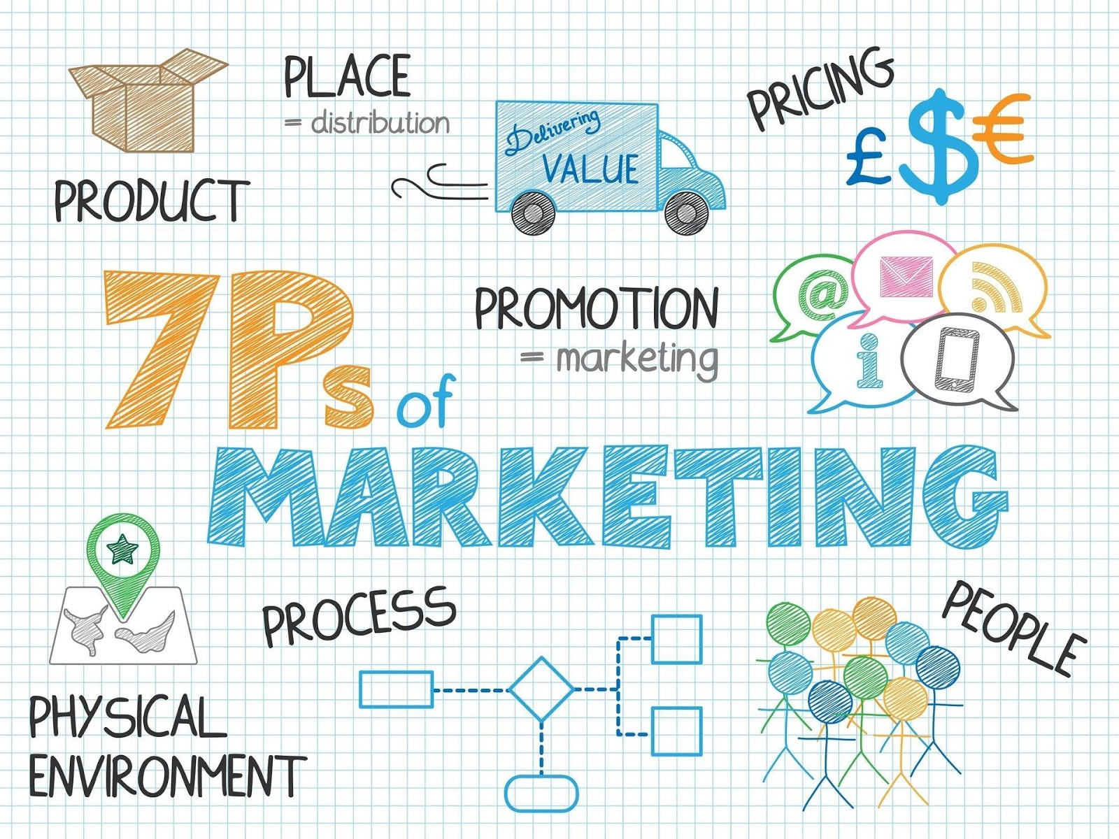 """The inscription on a sheet of napier """"7ps of marketing"""""""