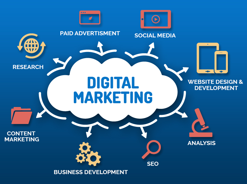 The inscription digital marketing in the cloud